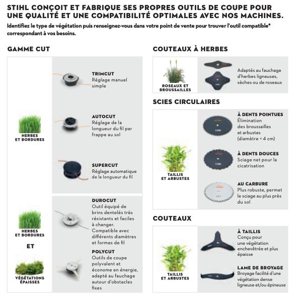 Outils de coupe Stihl - Réseau Mapp